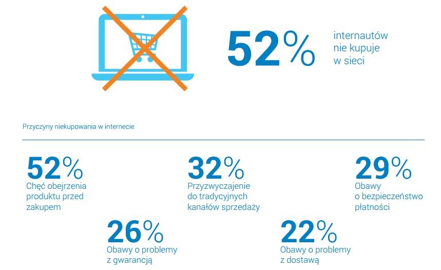 dlaczego52%osobniekupujeprzezinternet