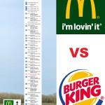 McDonald`s vs Burger King, walka reklamowa.