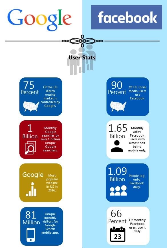 Google vs Facebook. Dane, które powinny zainteresować każdego marketera
