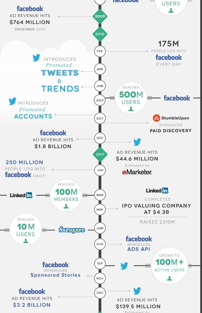 Historia social media ujęta w ciekawej infografice
