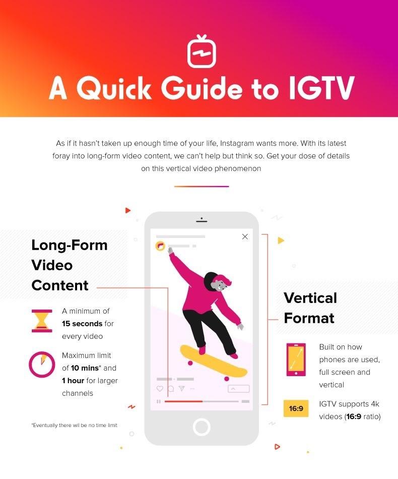 IGTV, Instagram TV kilka rzeczy, które musisz o nim wiedzieć